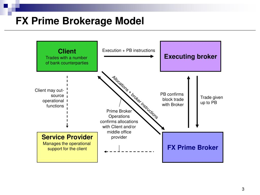 Prime Brokerage Definition