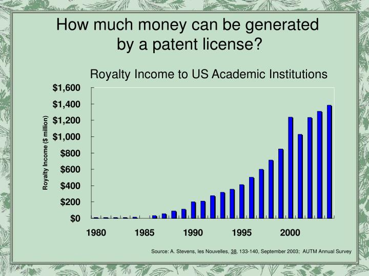 How much money can be generated