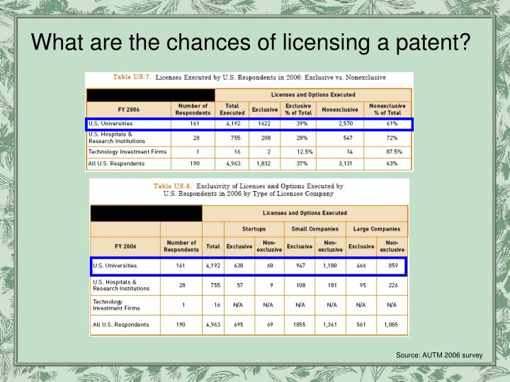 What are the chances of licensing a patent?