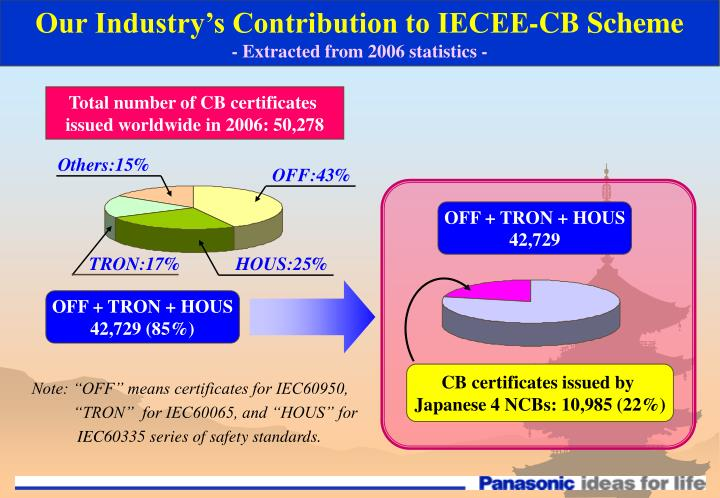 Our Industry's Contribution to IECEE-CB Scheme