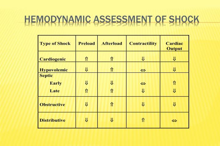Hemodynamic Assessment of Shock