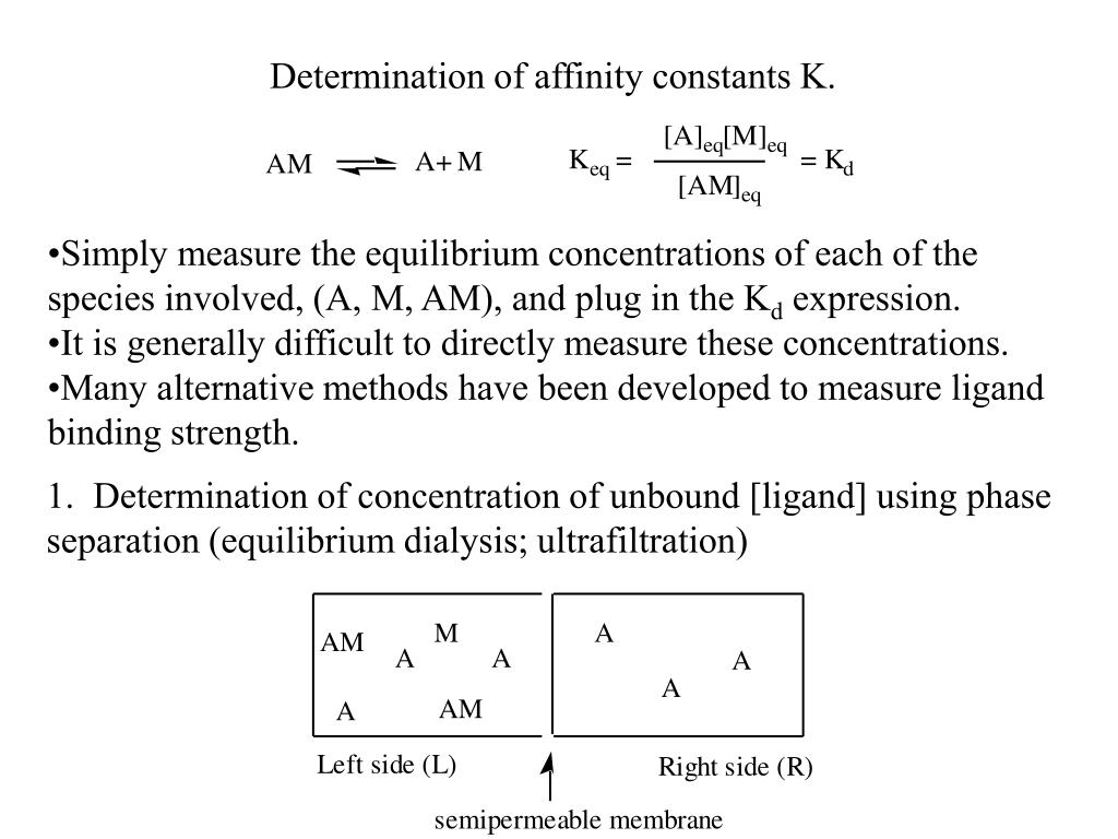 how to measure binding affinity