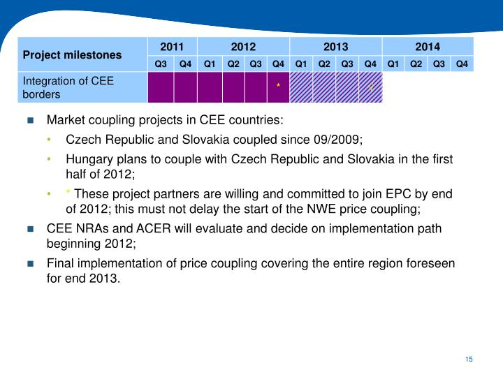 Market coupling projects in CEE countries: