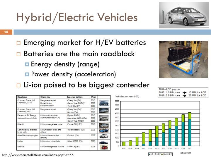 Hybrid/Electric Vehicles