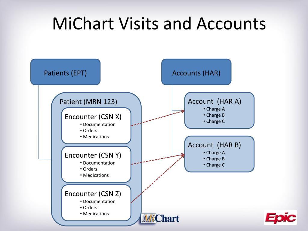 PPT - MiChart Data Integration Review PowerPoint