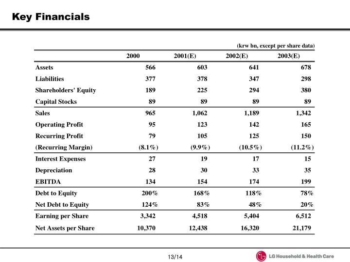 Key Financials