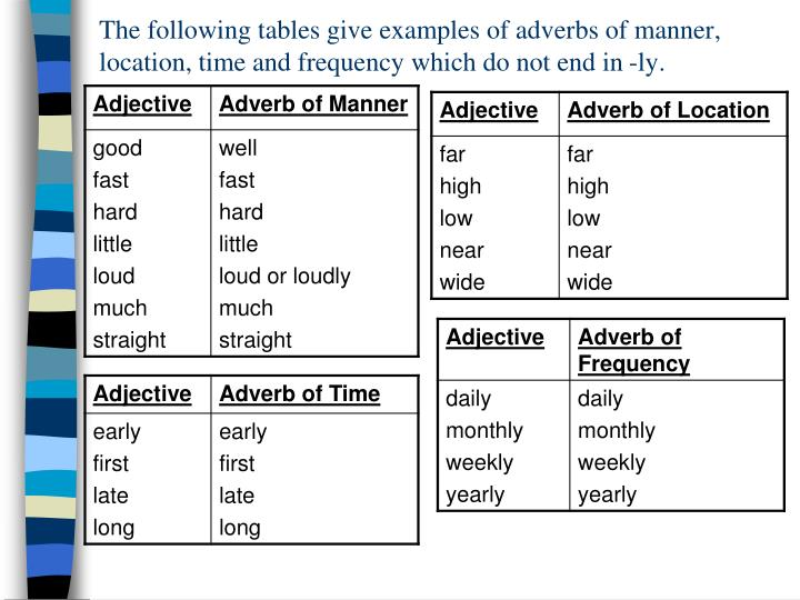 Ppt Adverbs Of Manner Powerpoint Presentation Id6597990