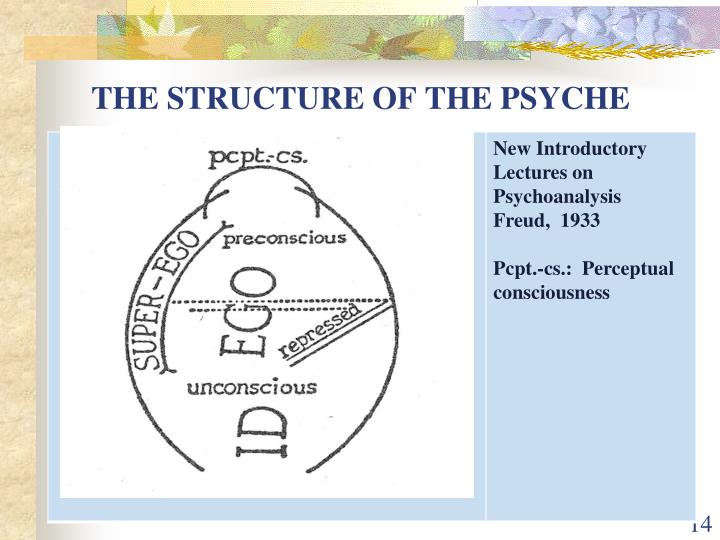 presentation psychodynamic theory This paper suggests how a client presenting with obsessive thinking can be  worked with  psychodynamic theory in terms of conceptualisation and  intervention.