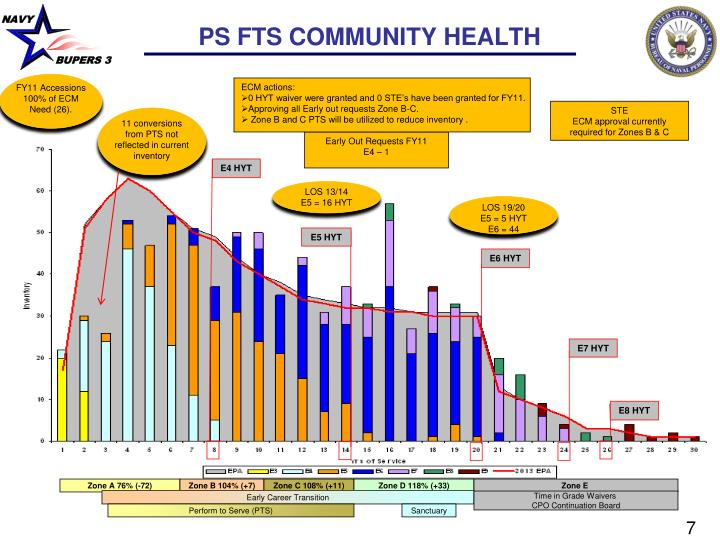 PS FTS COMMUNITY HEALTH