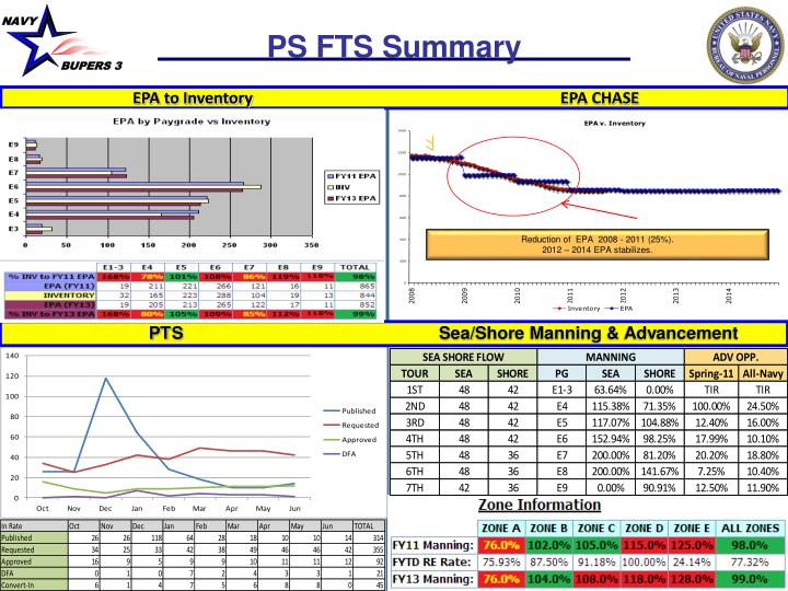PS FTS Summary