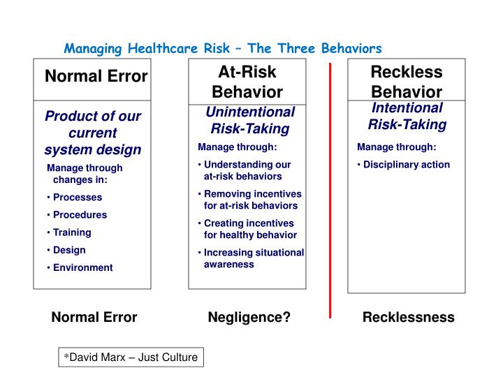 Managing Healthcare Risk – The Three Behaviors