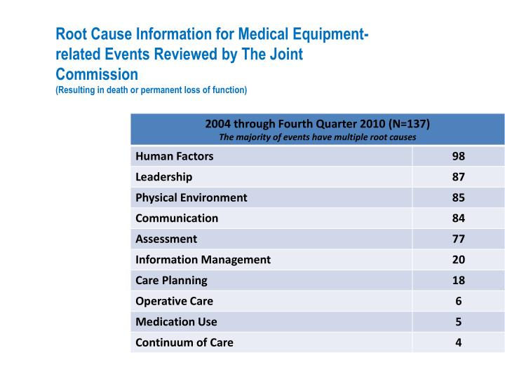 Root Cause Information for Medical Equipment-related Events Reviewed by The Joint Commission