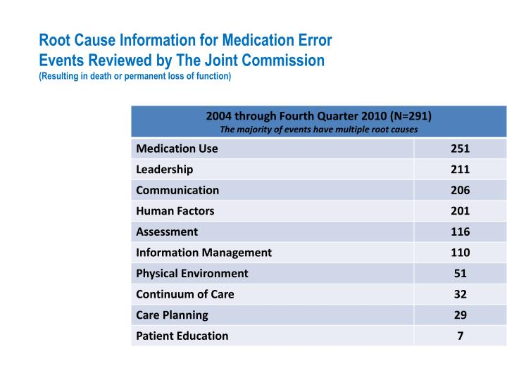 Root Cause Information for Medication Error Events Reviewed by The Joint Commission