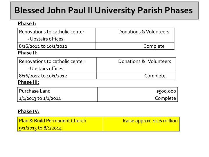 Blessed john paul ii university parish phases
