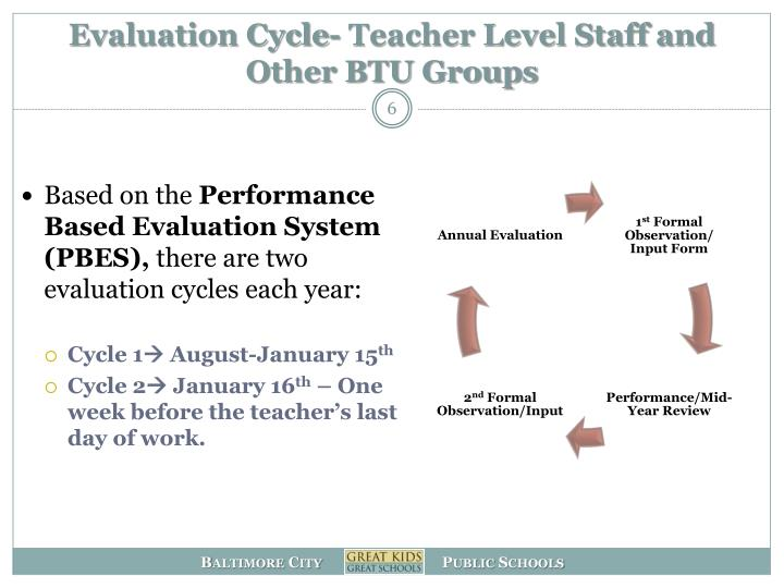 Evaluation Cycle- Teacher Level Staff and