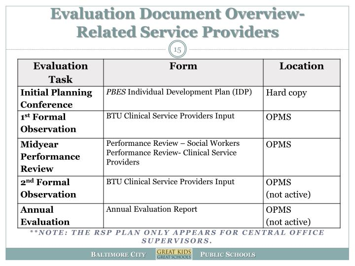 Evaluation Document Overview-