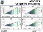afsc pza obligations and actions