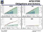 afsc pzie obligations and actions