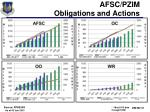 afsc pzim obligations and actions