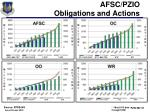afsc pzio obligations and actions