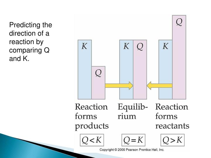 Predicting the direction of a reaction by comparing Q and K.