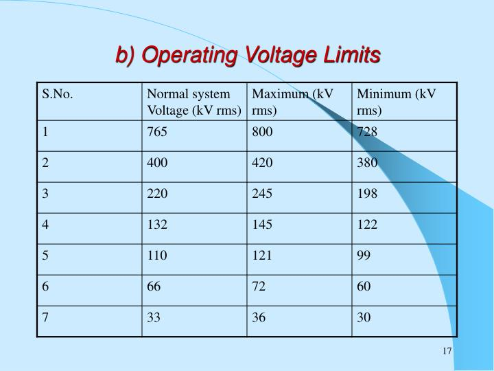 b) Operating Voltage Limits
