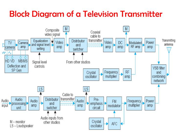 t v transmitter block diagram with explanation wiring diagram online  ppt t elevision 2 powerpoint presentation id 6598840 t v transmitter block diagram with explanation