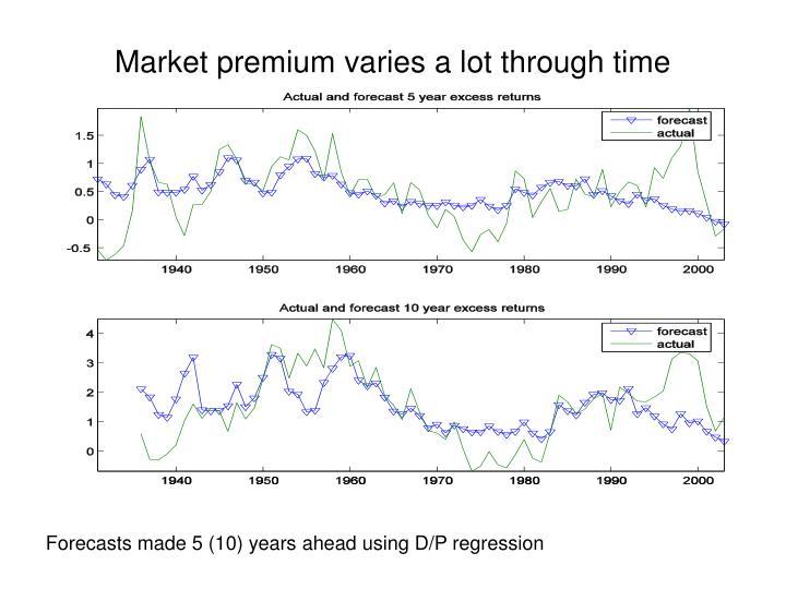 Market premium varies a lot through time