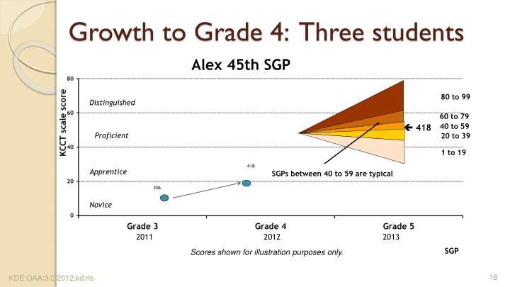 Growth to Grade 4:  Three students