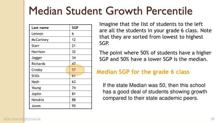 Median Student Growth Percentile