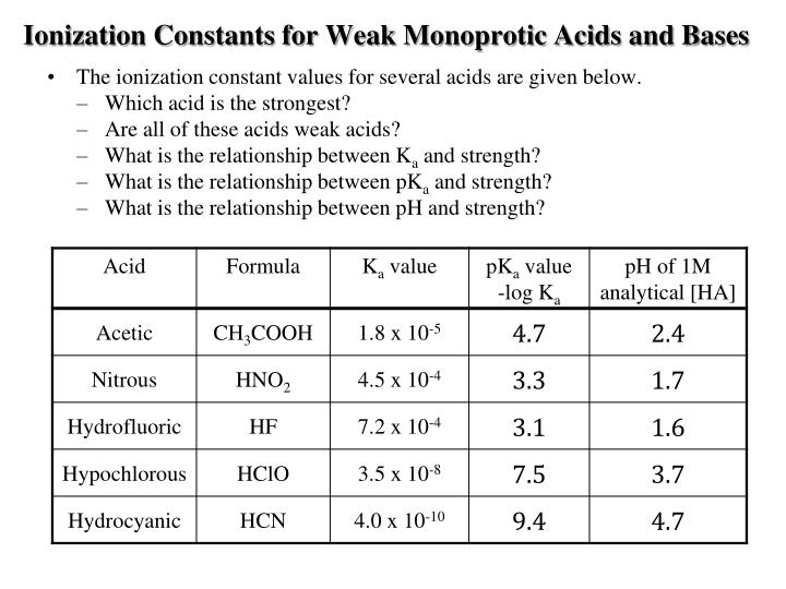 ionization of weak acids and bases pdf