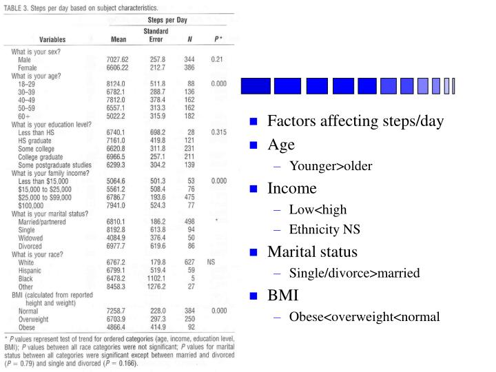 Factors affecting steps/day