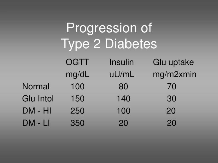 Progression of type 2 diabetes