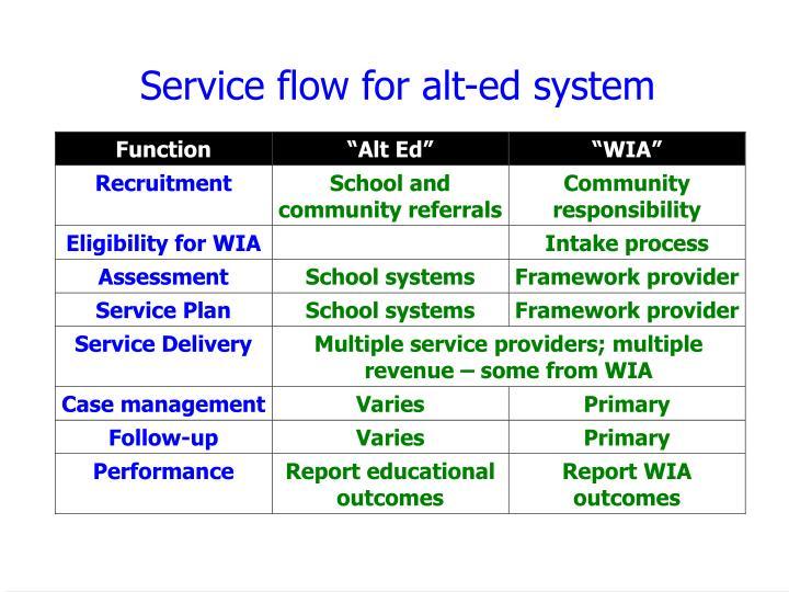 Service flow for alt-ed system