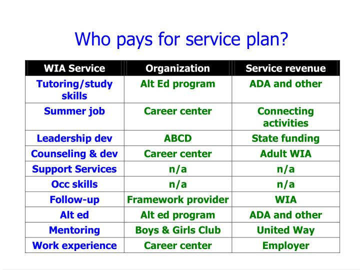 Who pays for service plan?