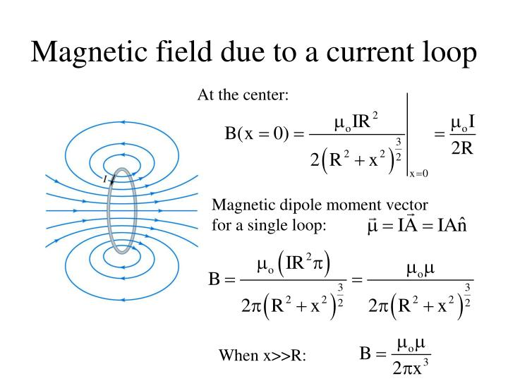 Magnetic field due to a current loop