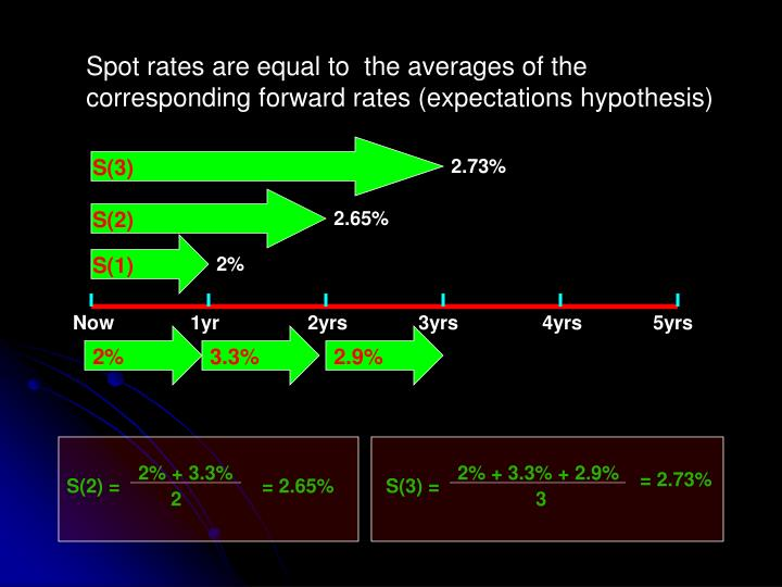 Spot rates are equal to  the averages of the corresponding forward rates (expectations hypothesis)
