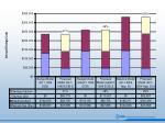 nrel stf cost comparison
