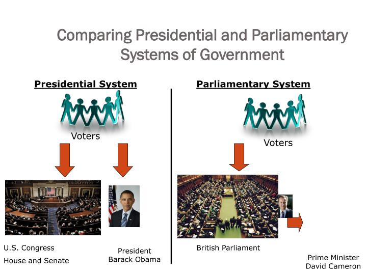 parliamentary vs presidential governments essay example Great britain is an example of a country with a unitary system of government presidential democracy vs parliamentary democracy a presidential democracy is a form of government in which the executive branch is elected separately from the legislative branch.