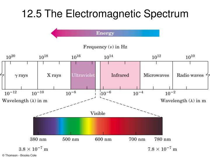 12.5 The Electromagnetic Spectrum