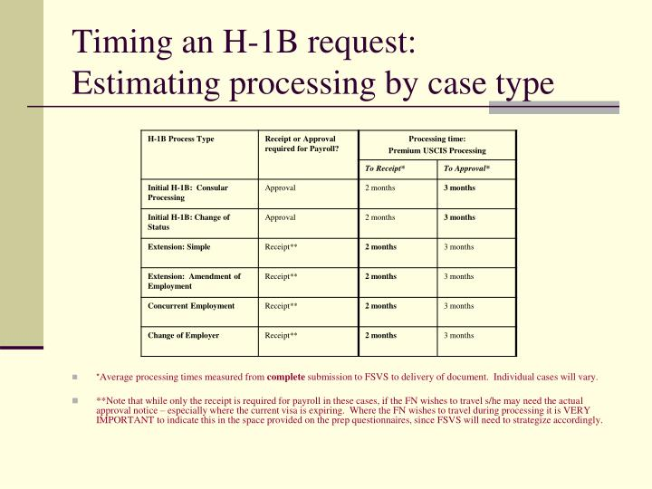 Timing an H-1B request: