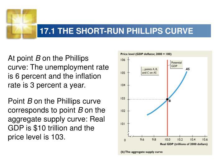 17.1 THE SHORT-RUN PHILLIPS CURVE