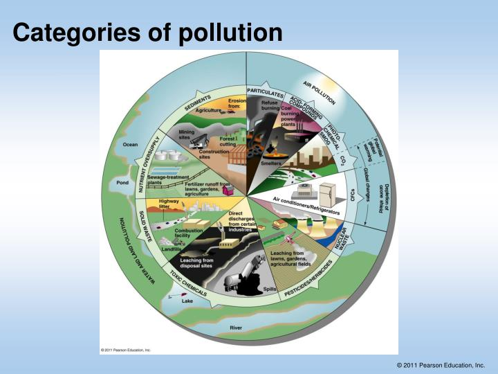 Categories of pollution