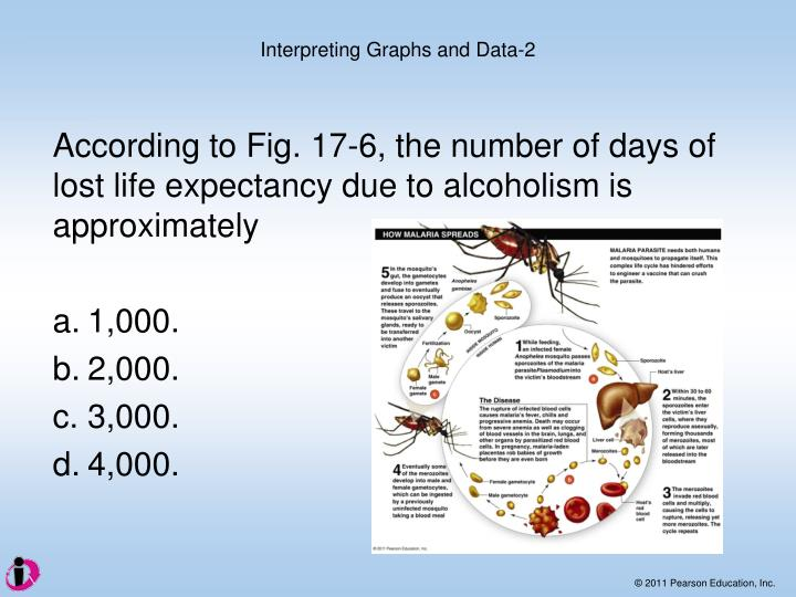 According to Fig. 17-6, the number of days of lost life expectancy due to alcoholism is approximately