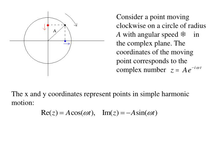 Consider a point moving clockwise on a circle of radius