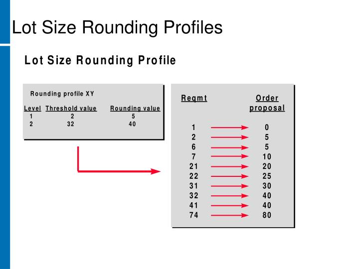 Lot Size Rounding Profiles