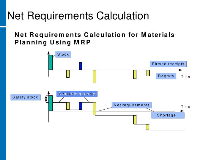 Net Requirements Calculation