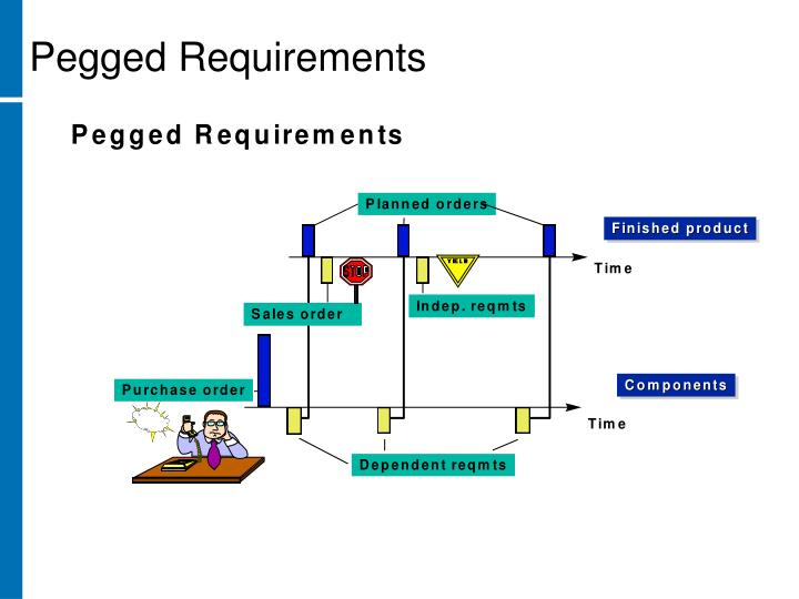 Pegged Requirements