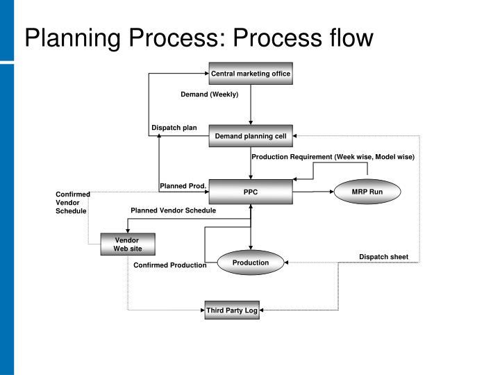 Planning Process: Process flow
