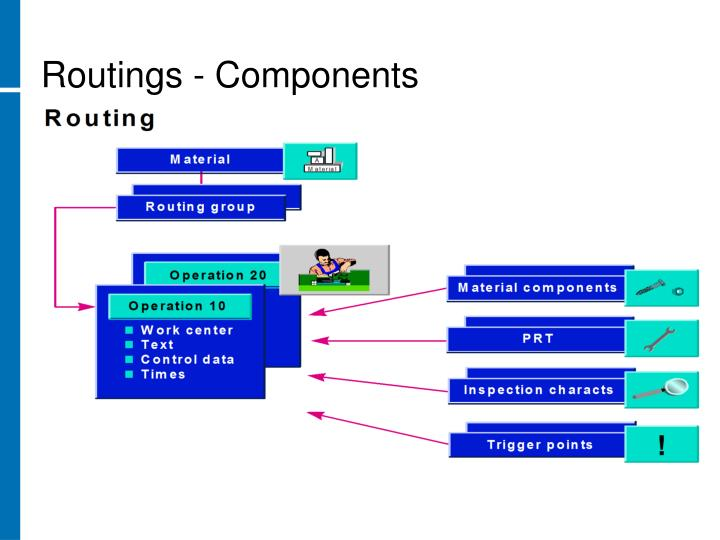 Routings - Components